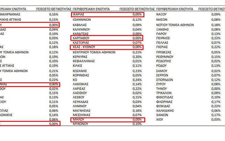 """Χάρτης θετικότητος ΕΟΔΥ: Η Κάρπαθος στο 0% """"covid-free""""!"""